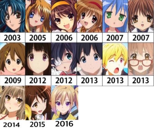 5. Evolution
